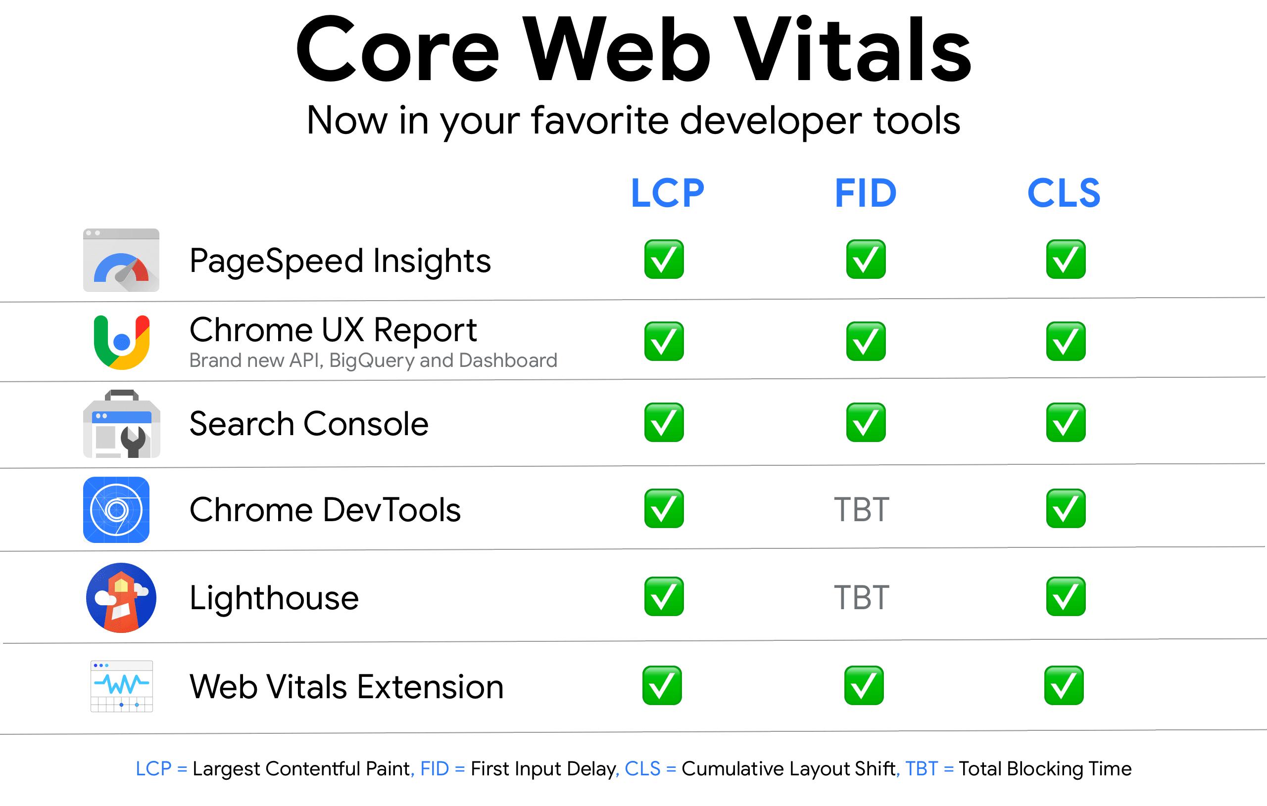 Vitals Tools google